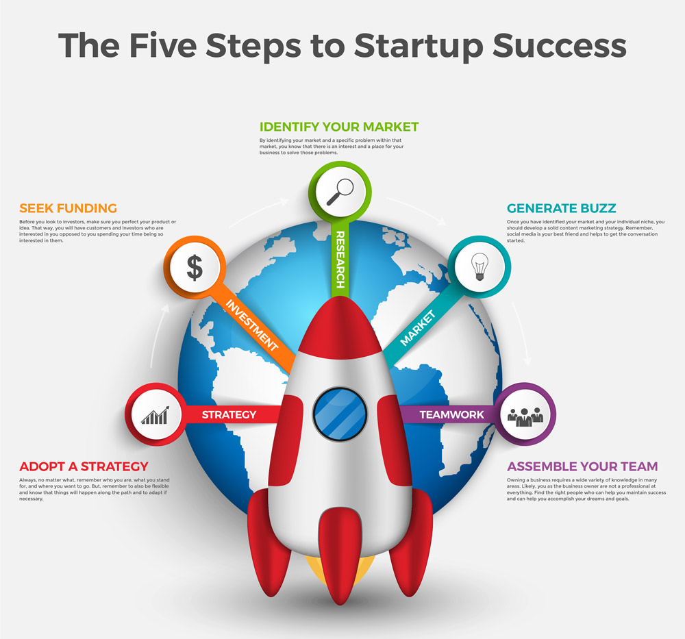 5 Steps to Startup Success