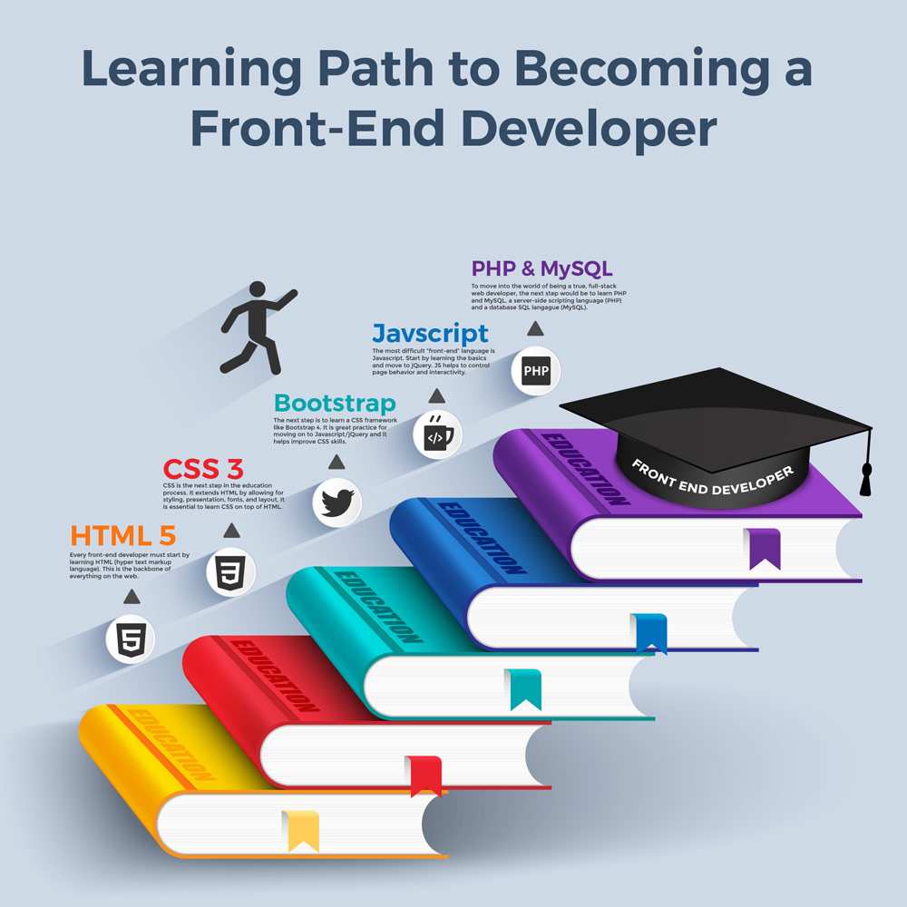 Learning Path to Becoming a Front-End Developer