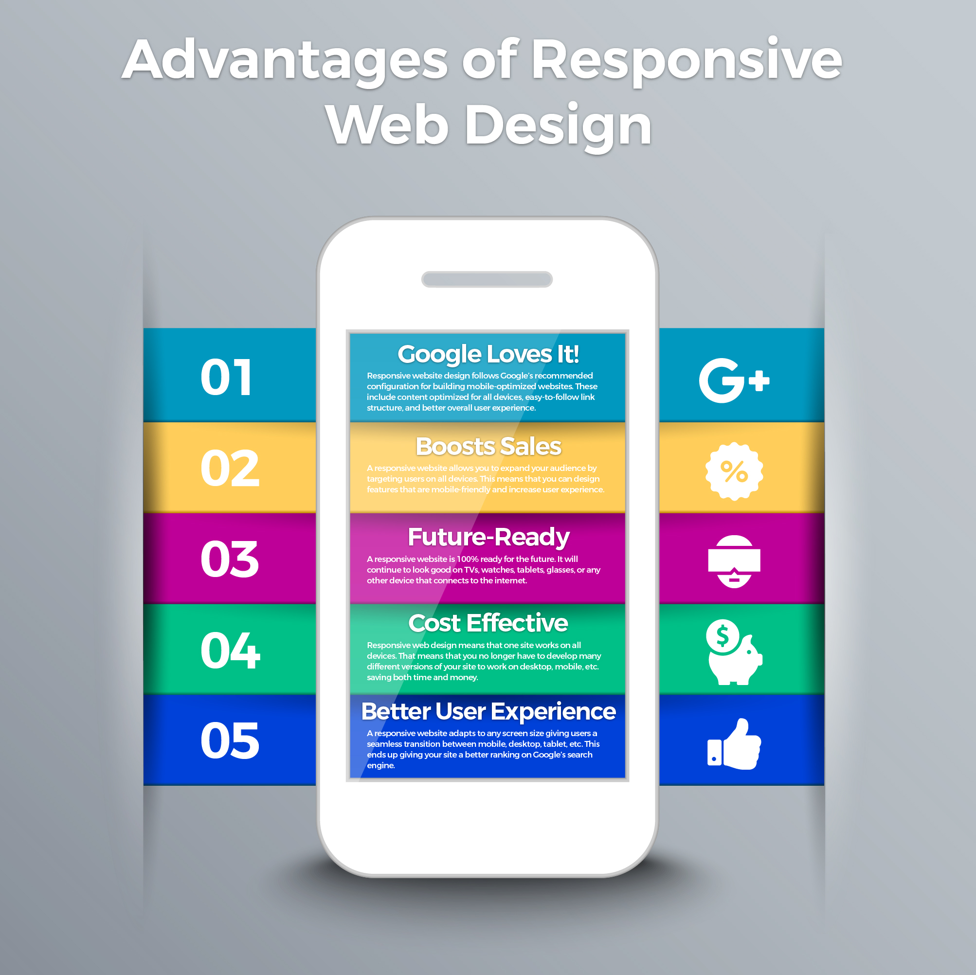 Advantages of Responsive Design Infograpic